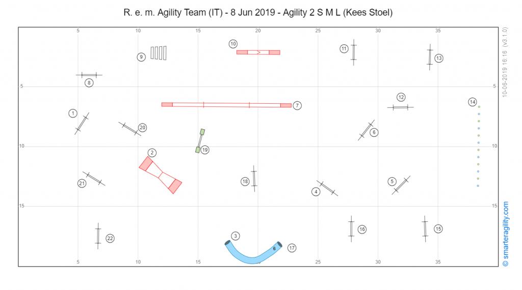 Agility 2